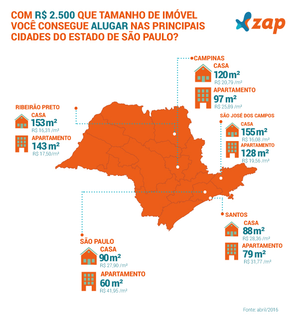 revista_sp_alugar